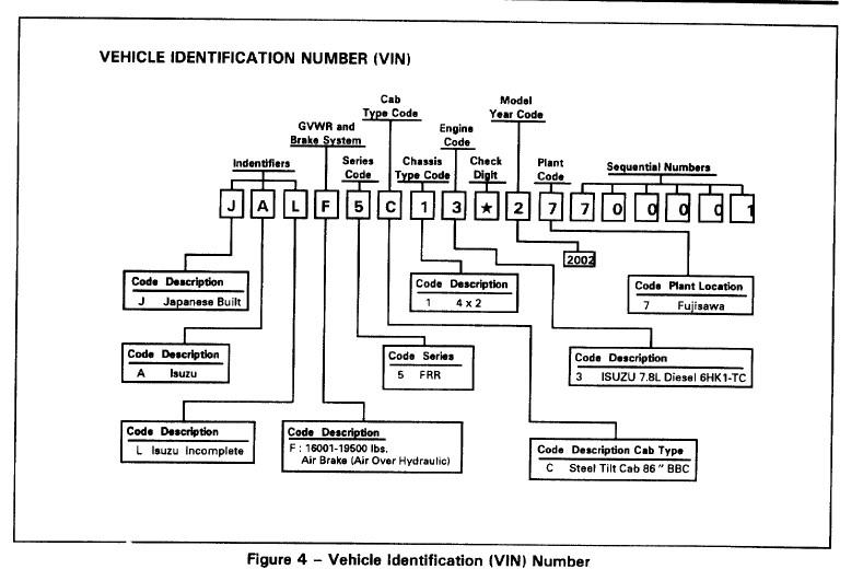 Isuzu FRR, GMC W5, Chevrolet WT5500 VIN Chart